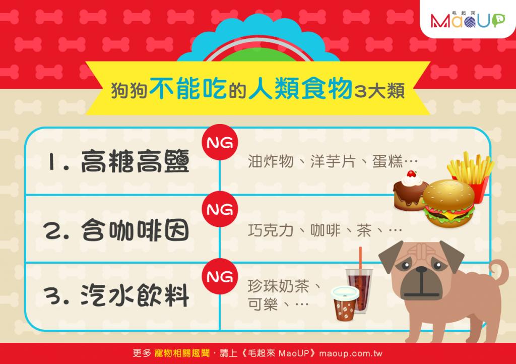 【狗狗討吃要注意】3大類~狗狗不能吃的人類食物
