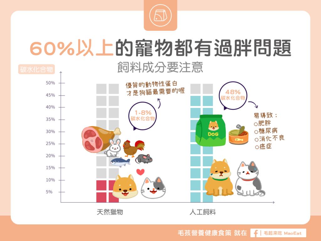 【毛孩食品解析】過半的毛寶貝都太胖啦!嫌犯竟然是飼料?!