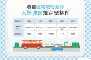 【返鄉過年囉!】春節帶寵物返鄉~大眾運輸規定總整理