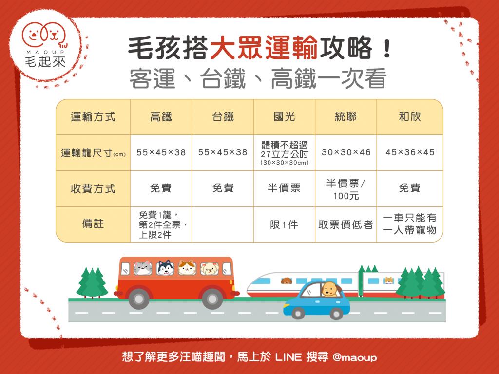 寵物搭大眾運輸規定