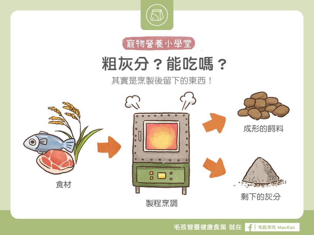 【飼料成分解析】飼料中的「粗灰分」是什麼?能吃嗎?