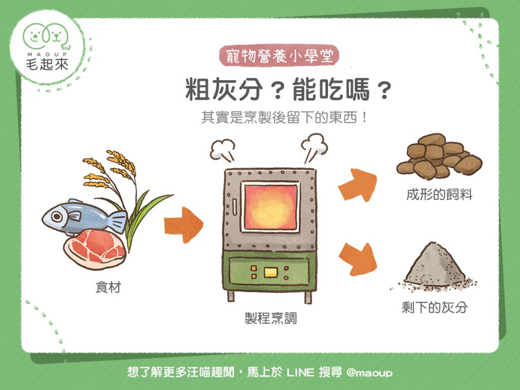 【毛孩食品解析】飼料中的「粗灰分」是什麼?能吃嗎?
