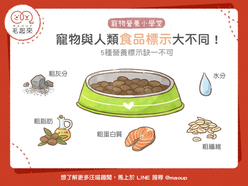 【毛孩食品解析】寵物與人類食品標示大不同!5 種營養缺一不可!