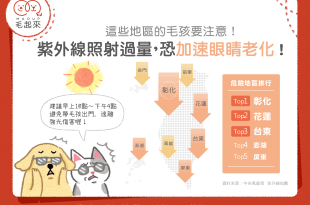 【日常危險】這些地區紫外線照射過量,恐加速眼睛老化!