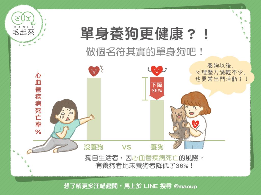 【汪喵康健】單身養狗讓心血管死亡率下降?做個名符其實的單身狗吧!