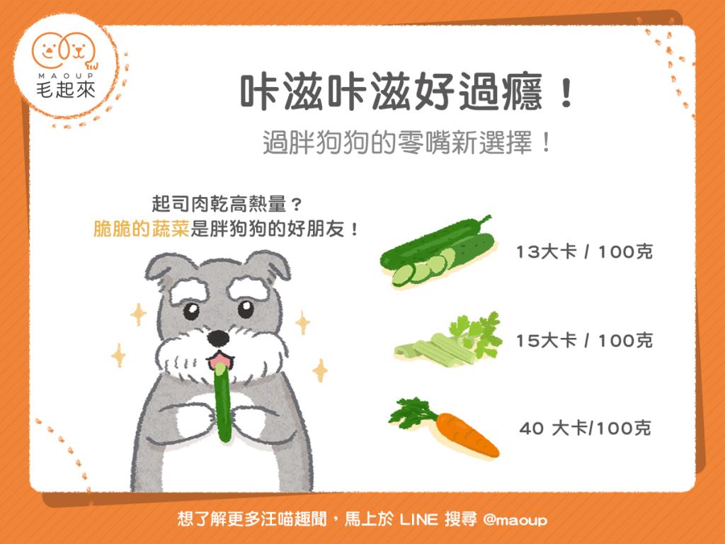【肥胖汪喵飲食】咔滋咔滋好過癮!過胖狗狗的零嘴新選擇!
