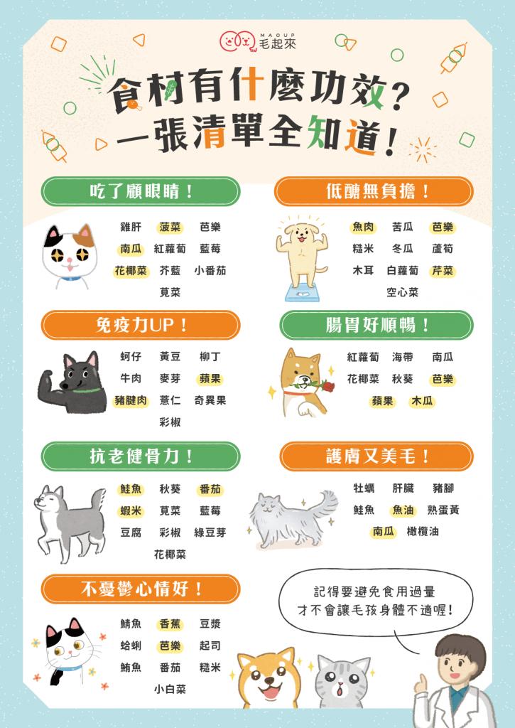 對貓狗有益的食材清單